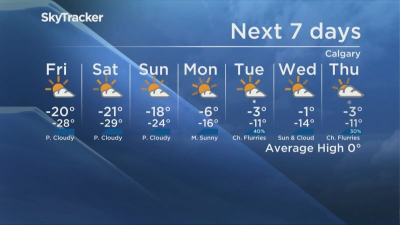 The seven-day forecast for Calgary as of Friday, Feb. 12, 2021.